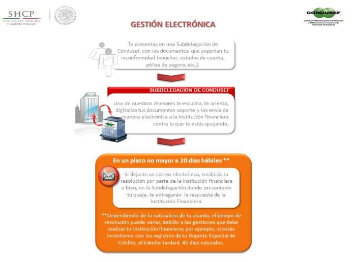 Gestión electrónica Condusef