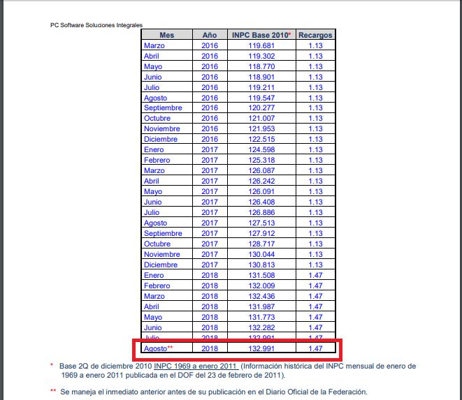Tabla Recargos E Indices Inpc 2016 Tabla Recargos E