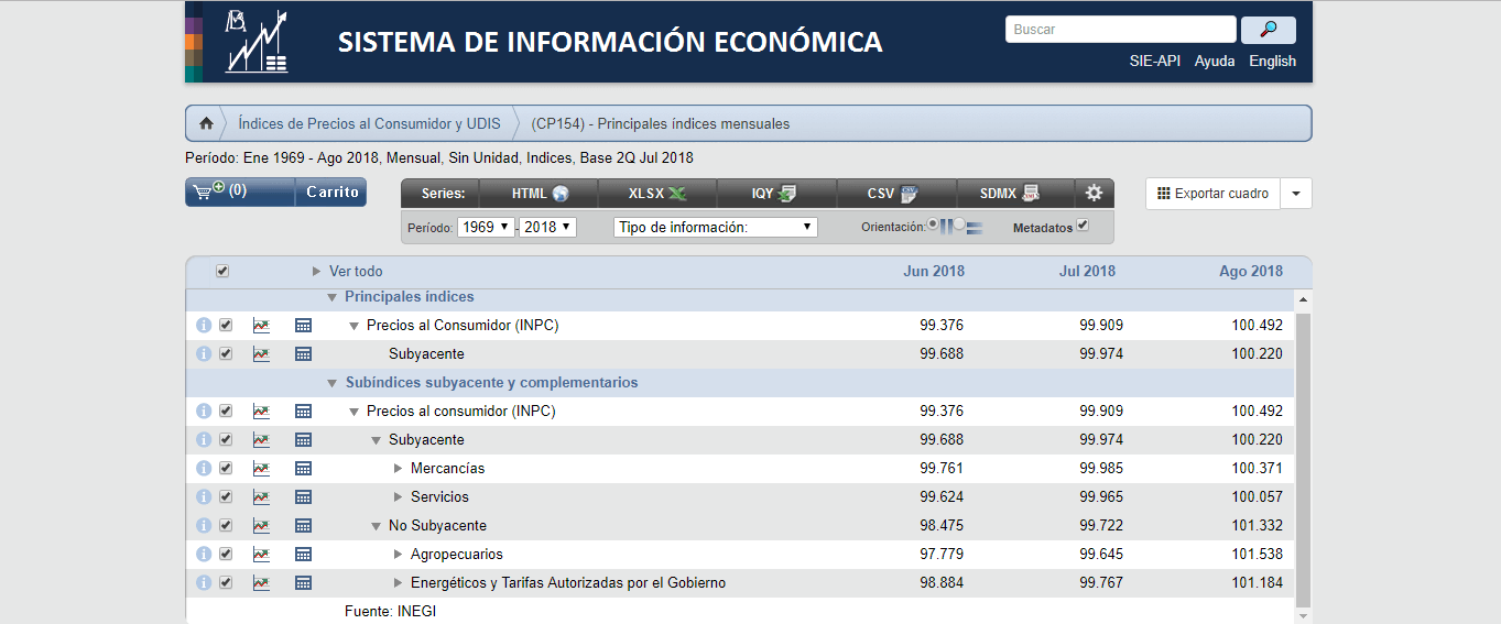 Tabla Banco de mexico