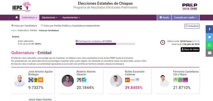resultados elecciones Chiapas
